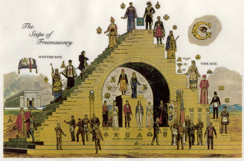 Os Graus da Maçonaria do Antigo Ritual Aceite Escocês e do Ritual de Iorque