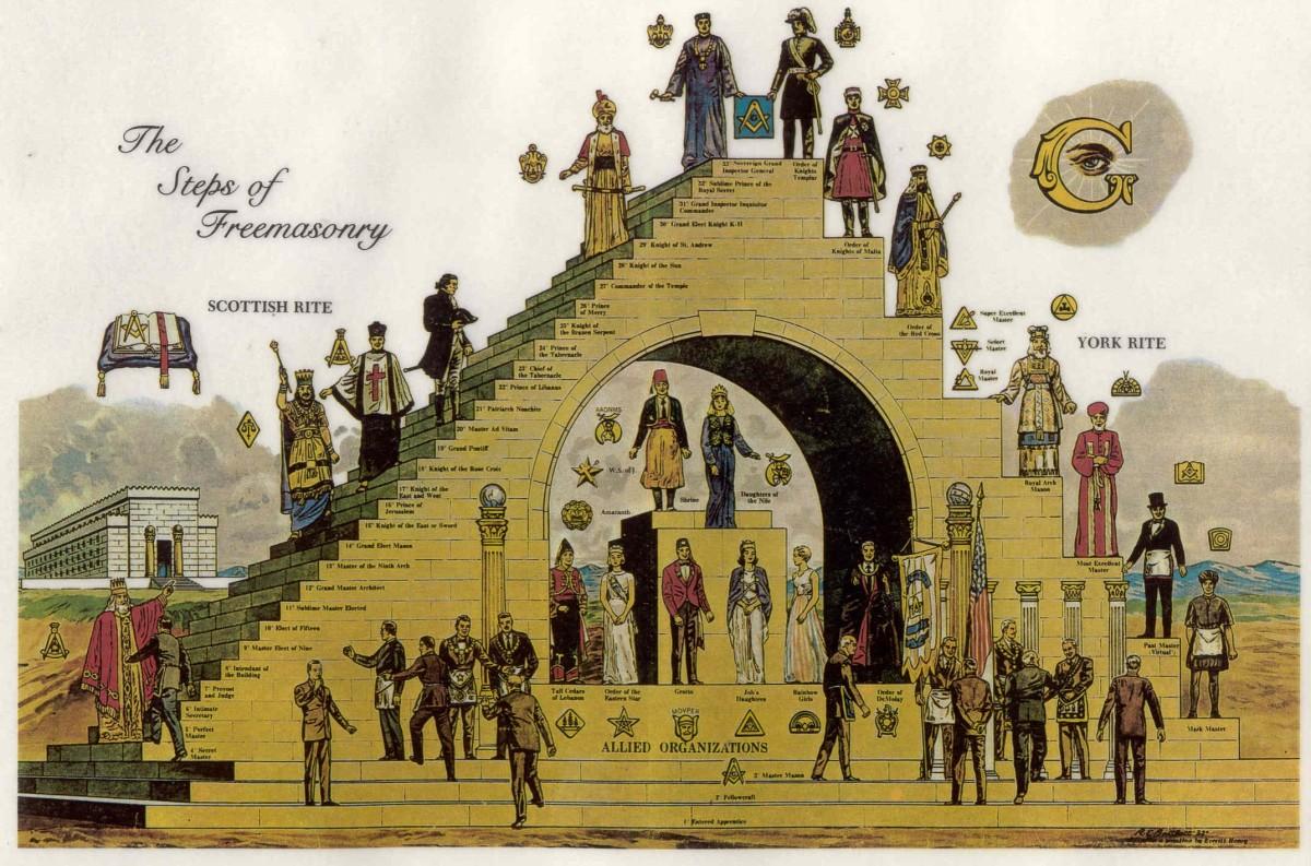 Lista de Membros da Maçonaria (Grande Oriente Lusitano- Portugal)