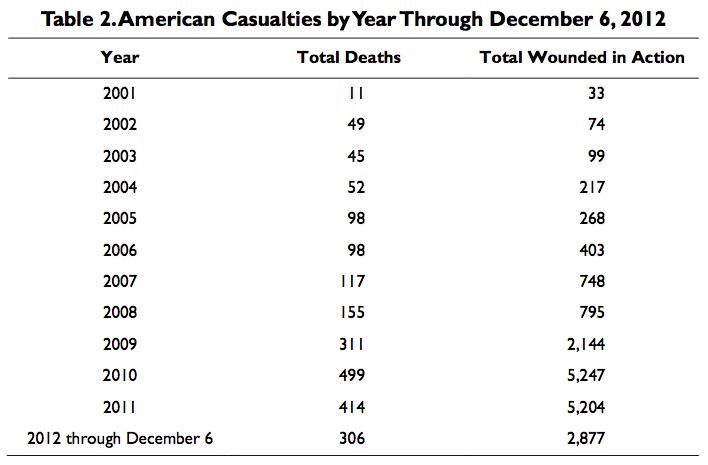 Mortes de soldados Americanos por Ano no Afeganistão desde 2011 até Dezembro de 2012