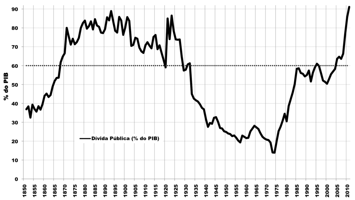 Dívida Portugal como % do Pib