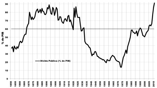 Dívida Portugal como % do Pib