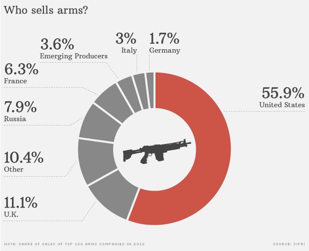 Vendas de armas, por país