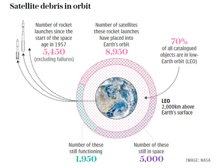 Detalhes sobre Satélites em Órbita (NASA)