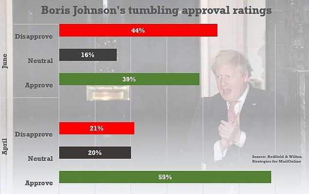 Boris Approval Ratings Falling