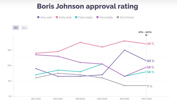 Boris Approval Ratings
