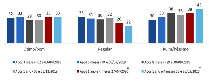 Taxas de Aprovação Bolsonaro